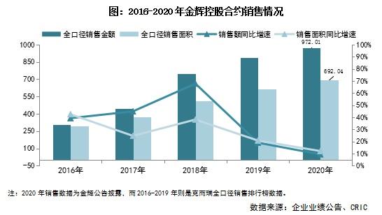 年报点评8丨金辉控股:净利同比增长42%,三条红线转绿