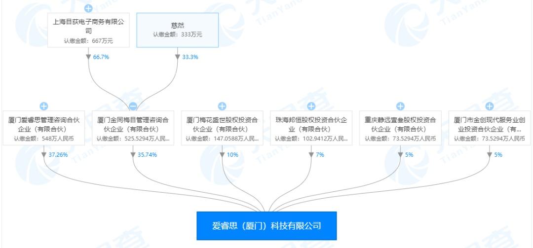 独家|美瞳品牌moody深度布局供应链:厦门「爱睿思」工厂已开工,预计2022年中量产