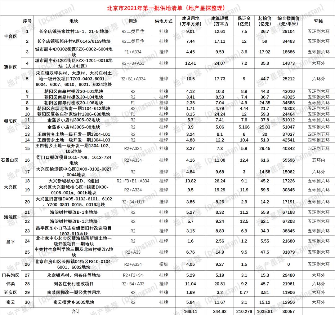 30块+1035亿!北京深夜集中供地来了(附独家解读)