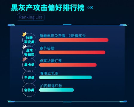 字节跳动安全中心春节风控报告:拦截羊毛党作弊请求超5000万次