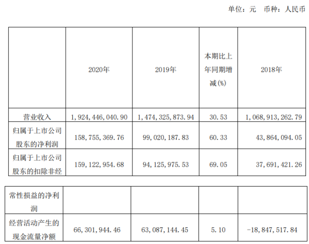 聚石化学2020年净利增长60.33%董事长陈钢薪酬88.66万