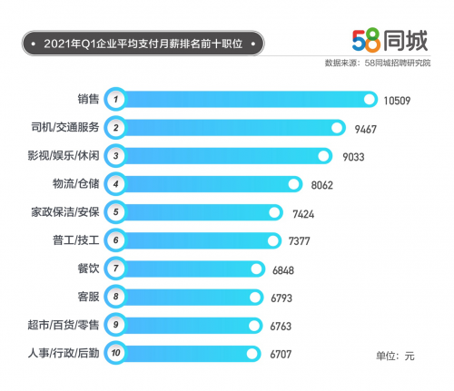 1年一季度人材活动趋向:深圳为求职冷点都上海夜场ktv招聘信息58异城私布202 夜场资讯