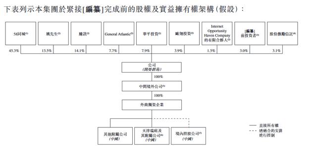 安居客递交赴港上市招股书:58同城持股45.3%腾讯持股14.1%
