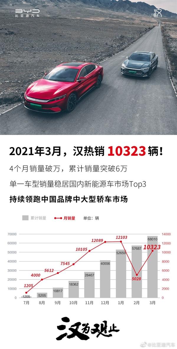 比亚迪汉3月破万 累销破6万!领跑中国品牌中大型轿车市场