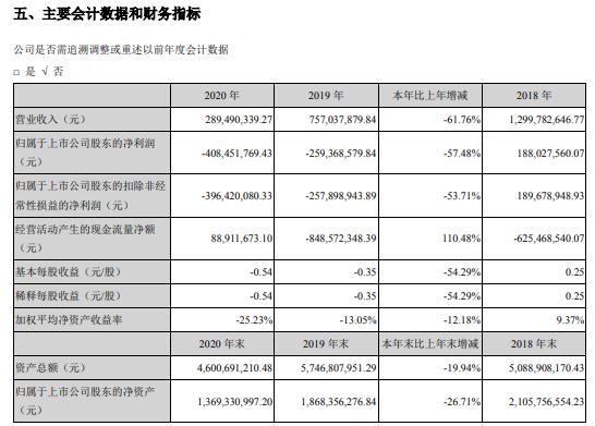 青岛中程2020年亏损4.08亿副董事长贾玉兰薪酬61.52万
