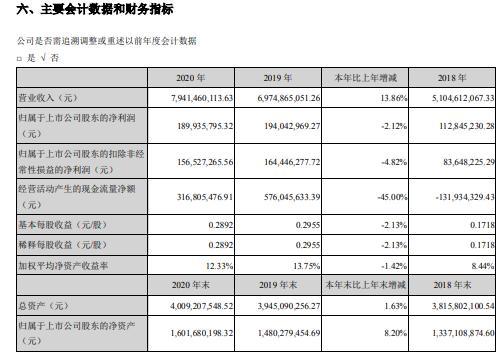 太阳电缆2020年净利减少2.12%董事长李云孝薪酬141.61万