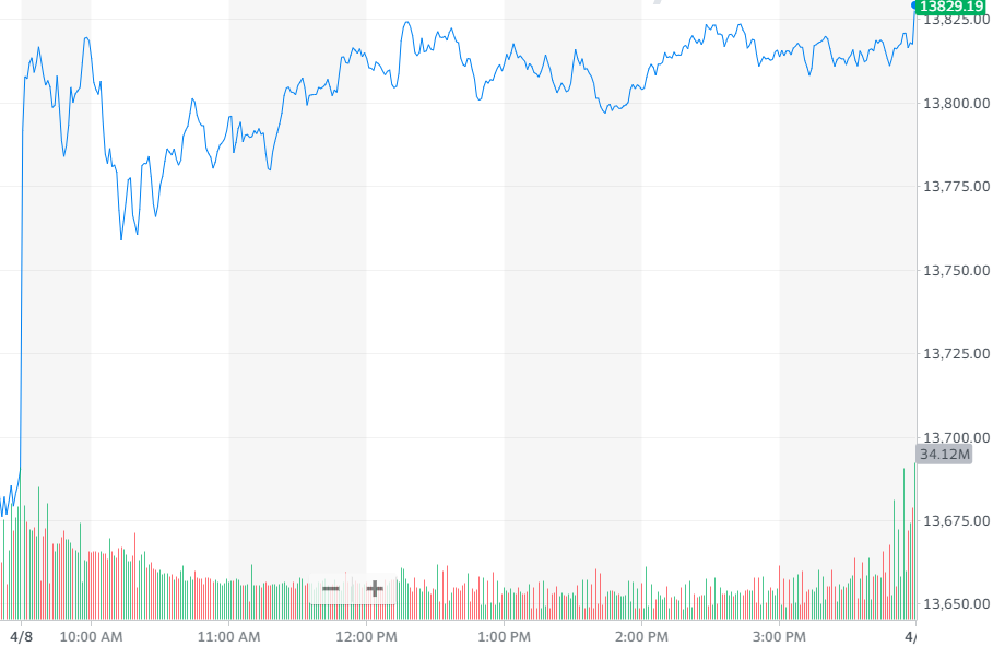 股讯 | 纳指领涨美股 美法官驳回诉讼称百度没有欺骗投资者