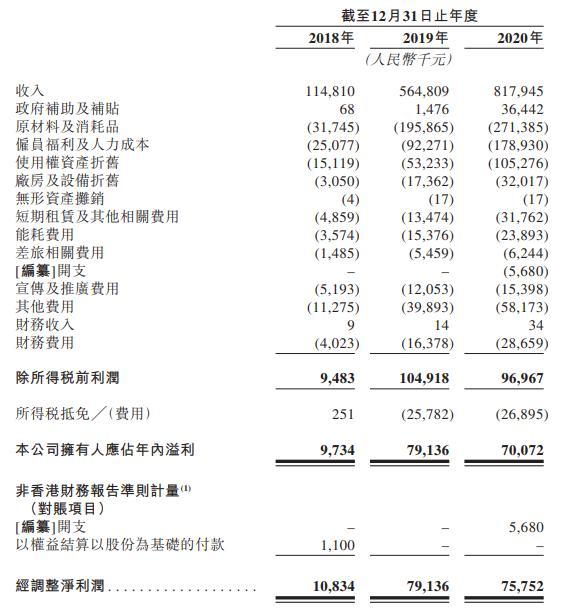 海伦司赴港IPO:净利同比负增长 缘何疯狂扩张后匆忙上市