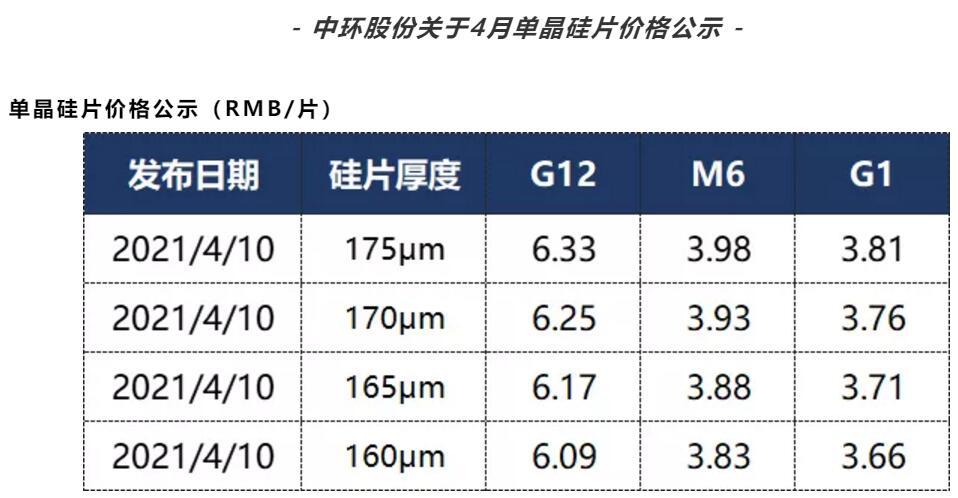中环股份发布4月单晶硅片价格公示