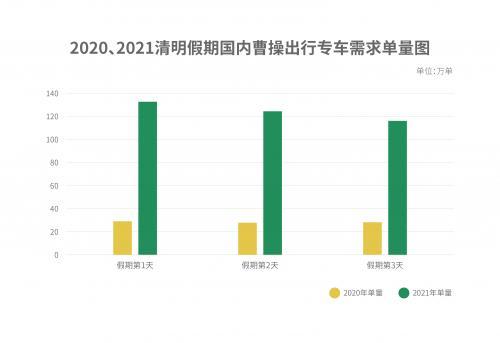 曹操出行2021清明大数据报告:第一波补偿与释放已经显现!