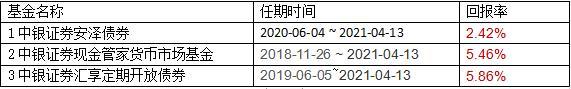 中银国际:基金经理吴康不再管理旗下3只基金