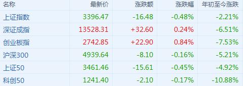 A股收评:沪指跌0.48%失守3400点 水产品概念暴涨 外资净买入逾80亿