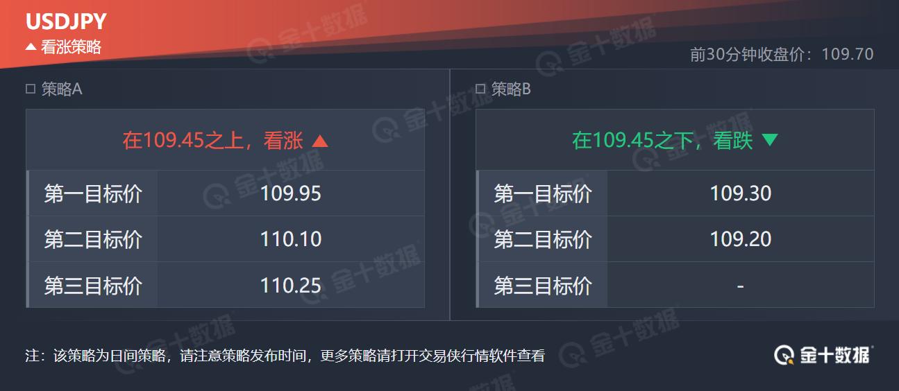 技术刘:现货黄金持续走弱,10年期美债收益率一度重返1.7%