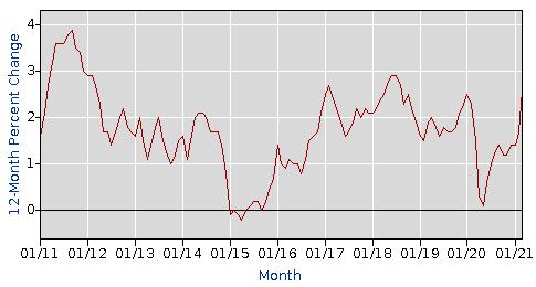 """美国3月CPI数据报喜,但别指望美联储就此""""放鹰"""""""