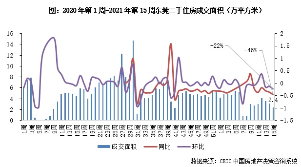 二手房周报 | 12城成交环比普降,仅南京、青岛、苏州正增(4.5-4.11)