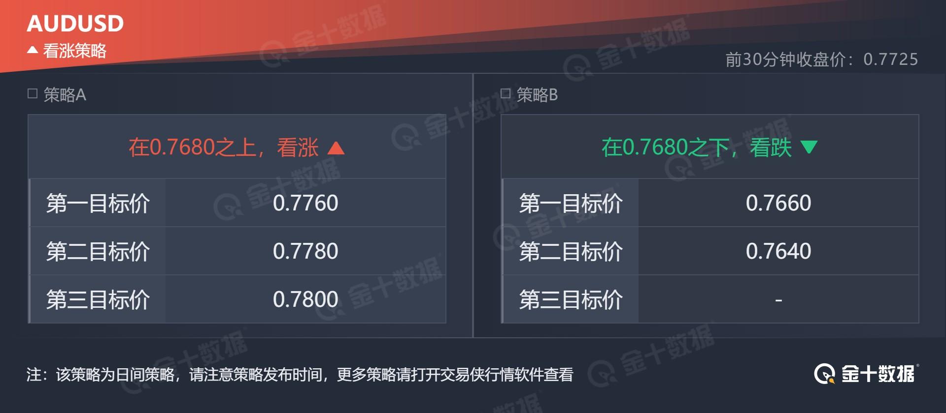 技术刘:鲍威尔透露退出路线,金价1741面临方向选择