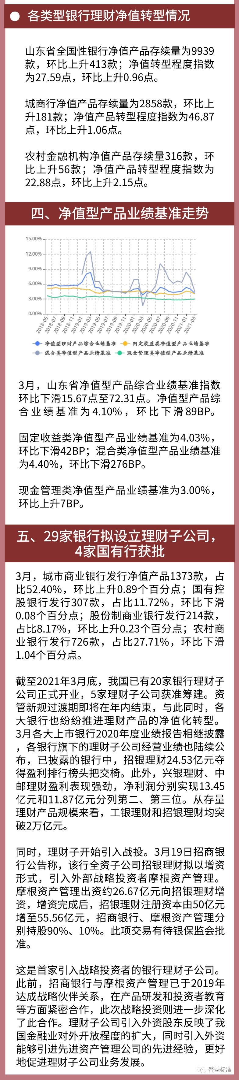 3月山东省银行理财收益率3.45%,理财发行指数大涨