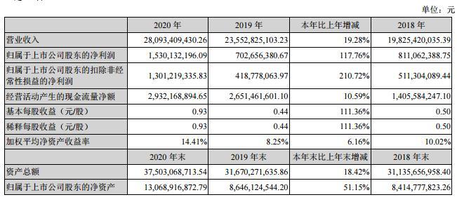 (图片来源:东山精密2020年度报告)