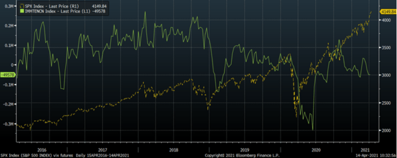 期权市场出现这三个异常信号,美股未来几日很危险