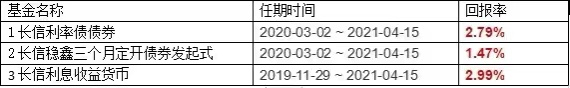长信基金:基金经理段博卿不再管理旗下3只基金
