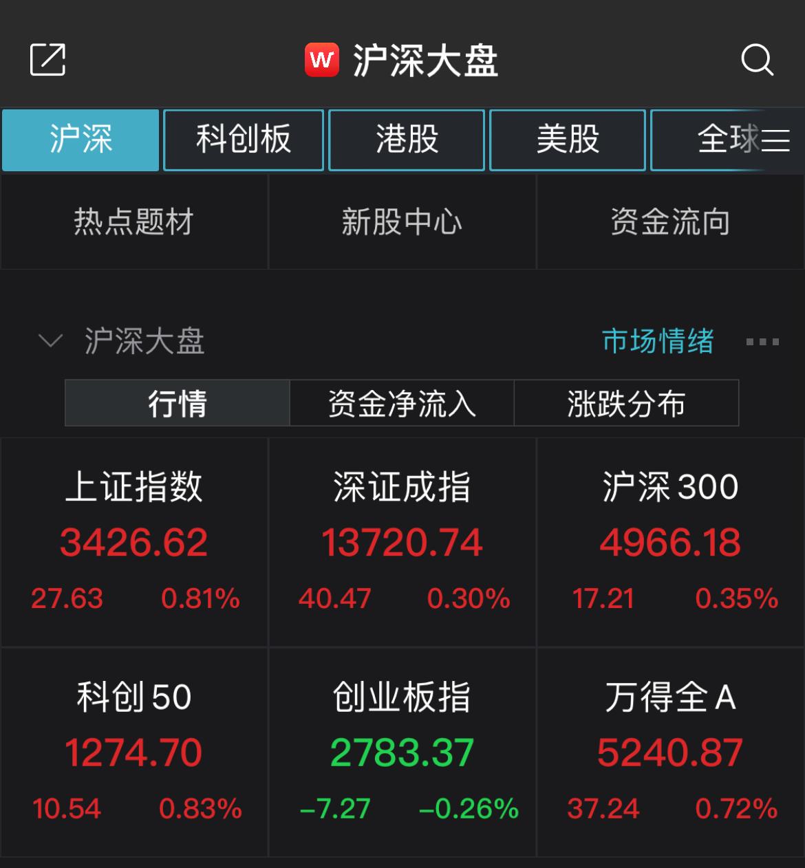 沪指震荡走高收涨0.81% 超3300股飘红