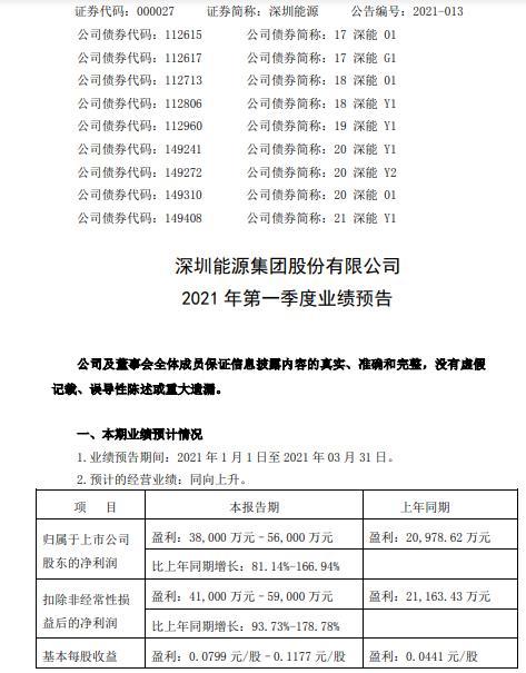 深圳能源2021年第一季度净利增长81%-167%风力及光伏售电量同比增加