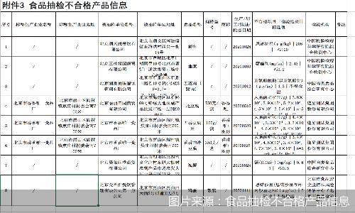 北京市市场监督管理局:8批次食品不合格 涉及猪肉、鸡蛋等
