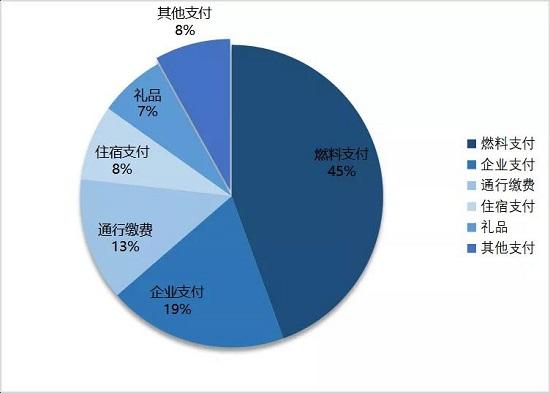 中国的能源数字化玩家们,正在改写FleetCor的行业传奇
