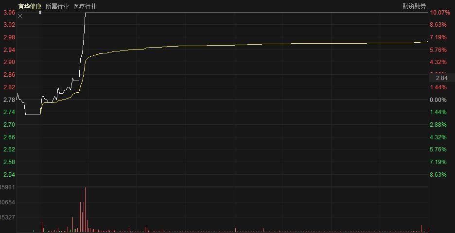 发生了什么?多只个股业绩巨亏照样排队涨停,价值派股民彻底怀疑人生!