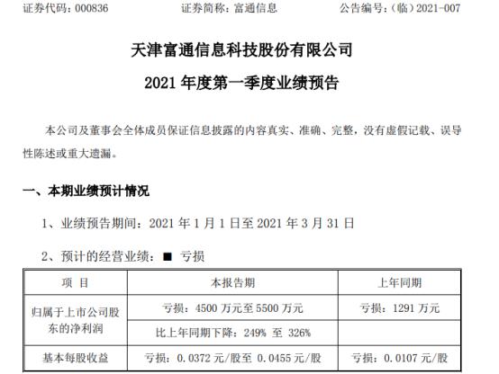 富通信息2021年第一季度亏损4500万-5500万光纤光缆产品销售利润下降