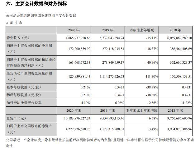 新野纺织股票:新野纺织2020年净利减少38.37%
