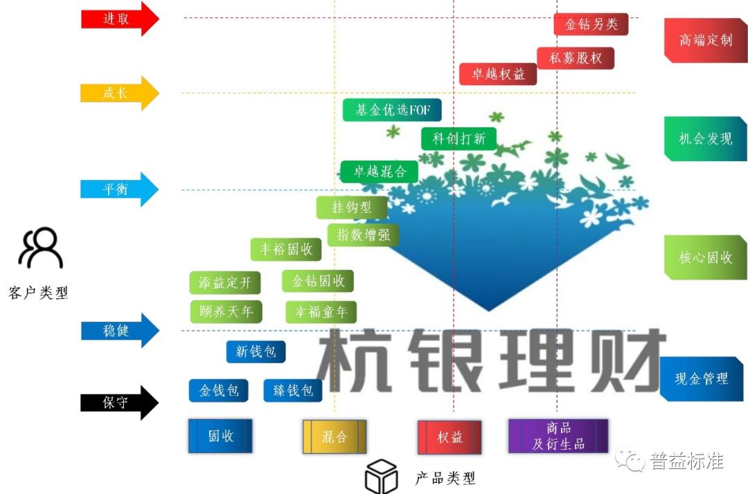 理财子产品专题研究(九)多线并行――杭银理财产品模
