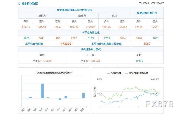 CFTC持仓解读:黄金看多意愿降温(4月27日当周)