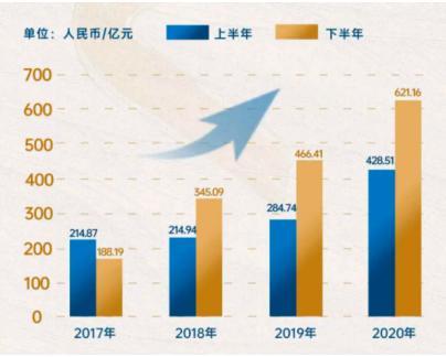 禹洲集团(01628.HK)1-4月累计销售达313.2亿,同比大幅增长57%