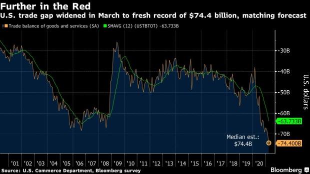 因进口额飙升 美国3月份贸易赤字升至历史新高
