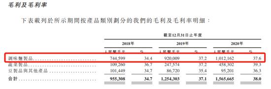 卫龙上市前突击分红近9亿,刘卫平家族独占!最新持股曝光,公司市值600亿!