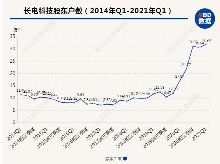 """32万股东瞬间炸锅 630亿封测巨头长电科技拟被""""国家队""""大手笔减持"""