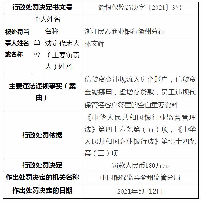 因信贷资金违规流入房企账户 浙江民泰商业银行遭180万元罚单