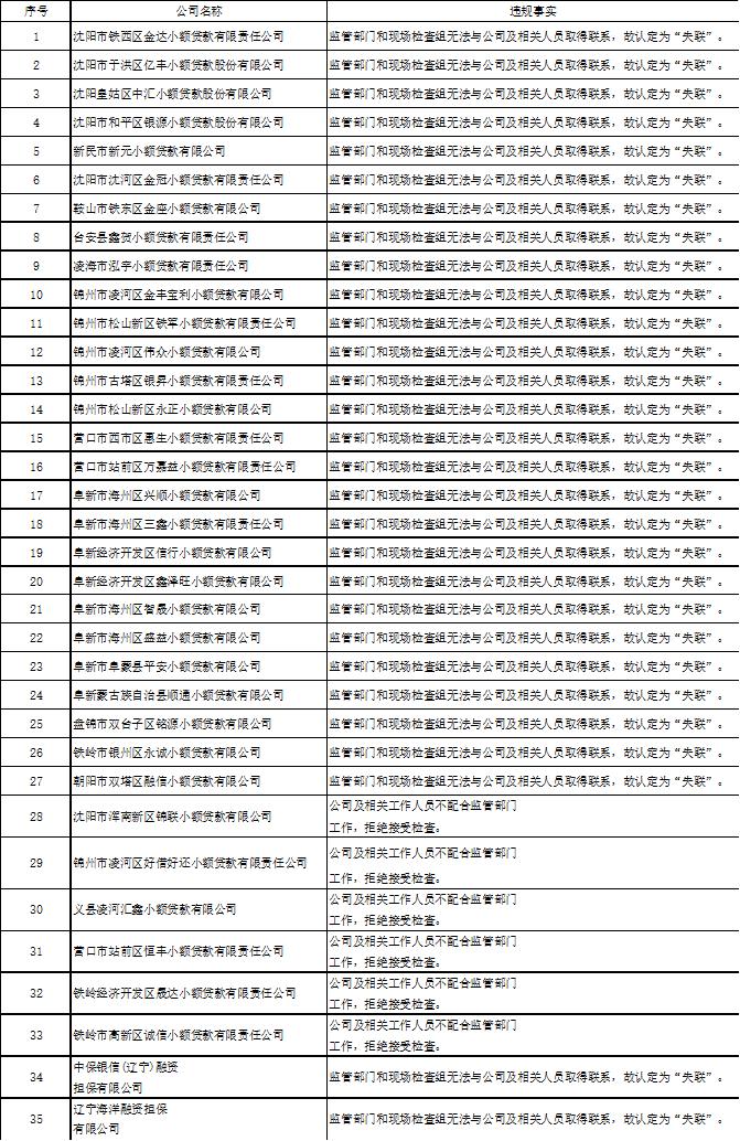 速看!辽宁省取消35家小额贷款和融资担保公司业务经营资格