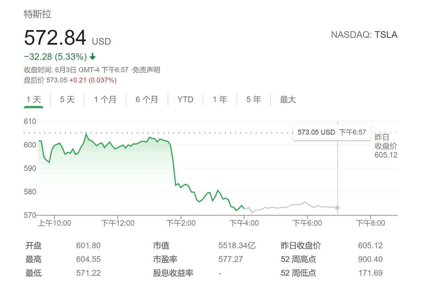 特斯拉销量下降焦虑渐升 隔夜股价大跌逾5%
