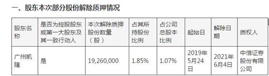 资色・公告丨嘉凯城:控股股东1926万股解除质押 占其所持股份比例1.85%