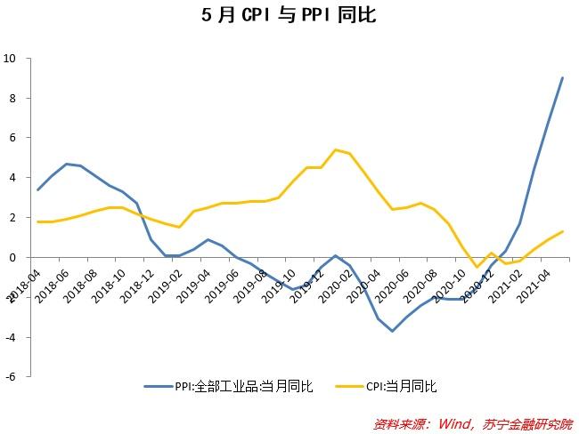 PPI初步见顶,大宗价格上涨还有空间吗?