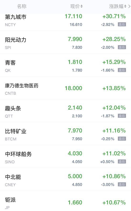 热门中概股周三收盘涨跌不一 区块链概念股多数上涨
