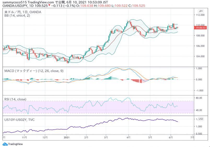 东京外汇股市日评:日经指数小幅振荡 美元兑日元汇率小幅反弹