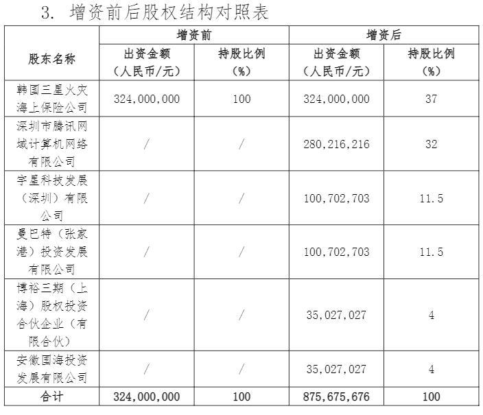 资料来源:2021年6月4日《三星财产保险(中国)有限公司关于变更注册资本有关情况的信息披露公告)》