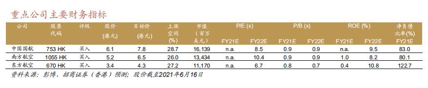 【券商聚焦】招商香港:航空业短期波动不改中期趋势 推荐南航(01055)、国航(00753)