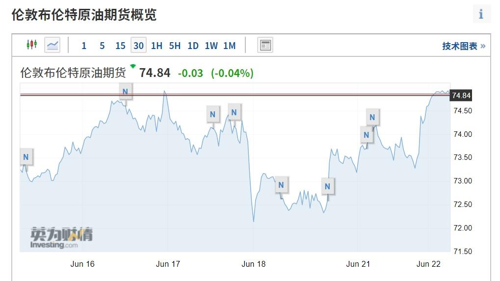 油耗高的车主请注意!国际油价昨夜大涨,已经创下2年半新高