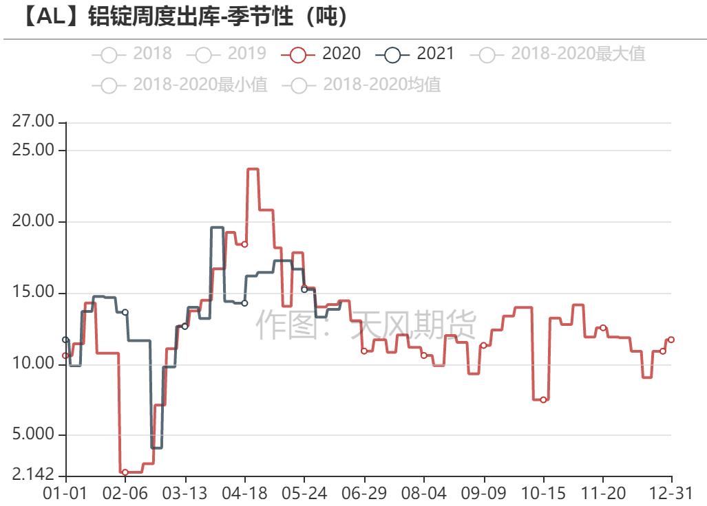 云南产能恢复缓慢 铝价支撑有力