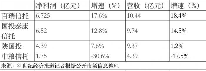 4家信托公司披露上半年成��� 中�Z信托�衾�下滑三成
