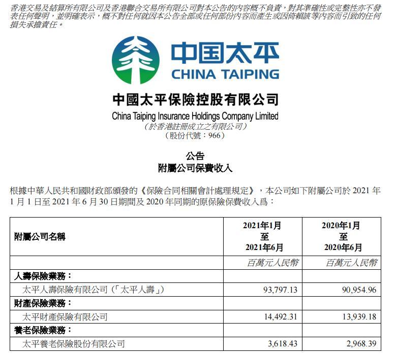 中国太平上半年保费收入1119.08亿元,同比增3.75%